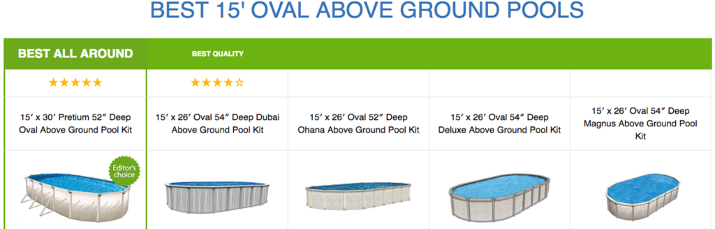 Best 15' Oval Above Ground Pools