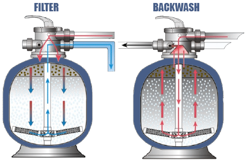 How To Backwash A Pool Sand Filter In 10 Simple Steps